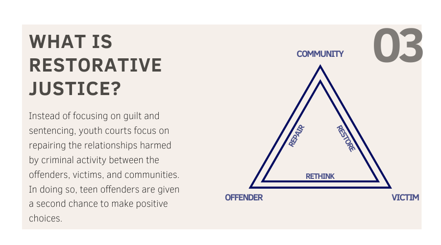 What is Restorative Justice? Instead of focusing on guilt and sentencing, youth courts focus on repairing the relationships harmed by criminal activity between offenders, victims, and communities. In doing so, teen offenders are given a second chance to make positive choices. (Diagram depicts the relationship between communities, offenders and victims where the relationships are repaired and restored.